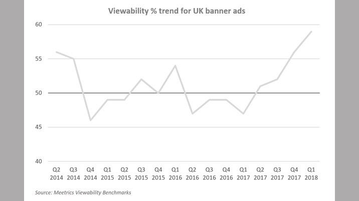 Ad viewability hits record high
